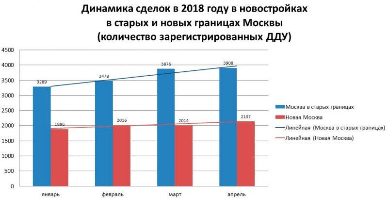 динамика сделок в новостройках Москвы в январе-апреле 2018 года