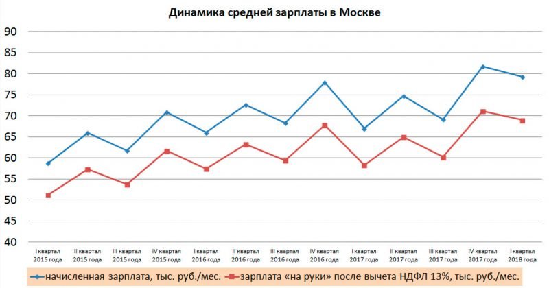 динамика зарплаты в Москве