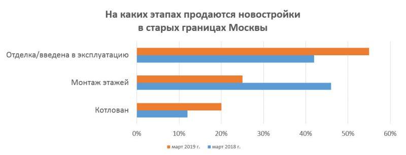 Предложения в новостройках Москвы
