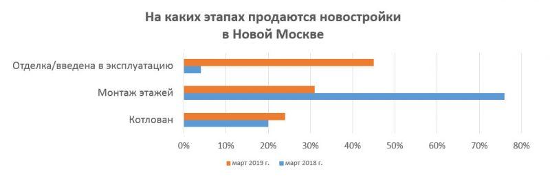 Предложения в новостройках Новой Москвы
