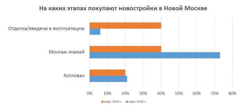 Какие новостройки покупают в Новой Москве