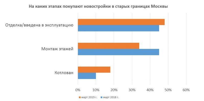Какие новостройки покупают в Москве