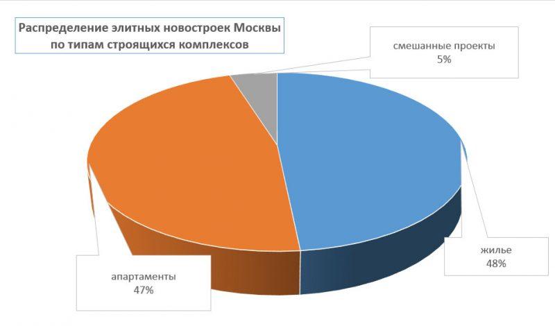 элитные апартаменты: сколько их строится в Москве