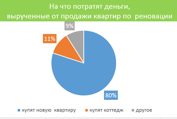96% из тех, кто планирует продать будущую квартиру, тут же планируют приобрести новую недвижимость