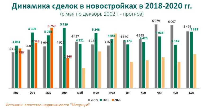 динамика седлко с новостройками в 2008, 2014 и 2020 годах