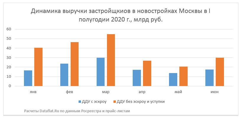 Динамика выручки застройщиков в I полугодии 2020 года, млрд руб.