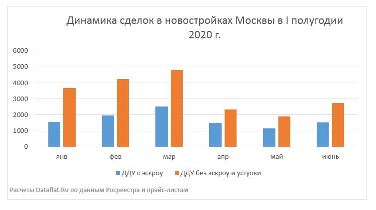 Динамика сделок в новостройках Москвы в I полугодии 2020 г