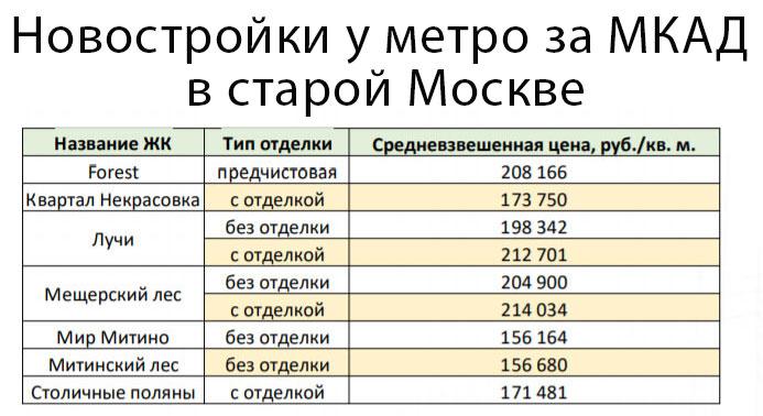 новостройки за МКАД в старой Москве