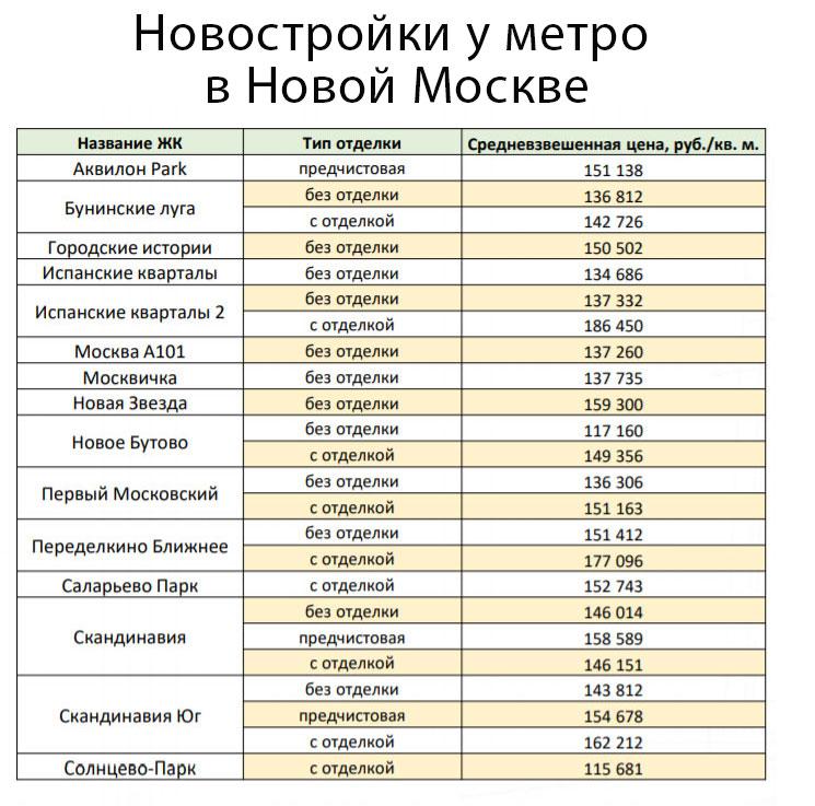 новостройки у метро в Новой Москве