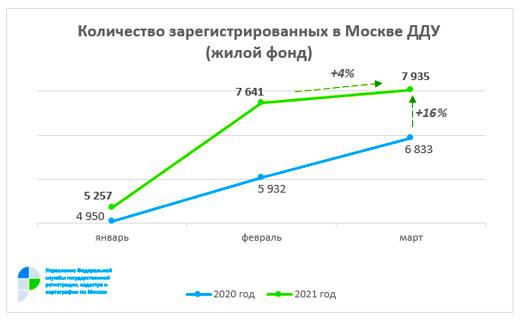 ДДУ на жилую недвижимость в марте 2021 года в Москве