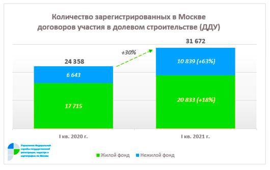 ДДУ в марте 2021 года в Москве