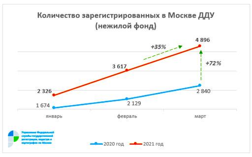 ДДУ на нежилую недвижимость в марте 2021 года в Москве