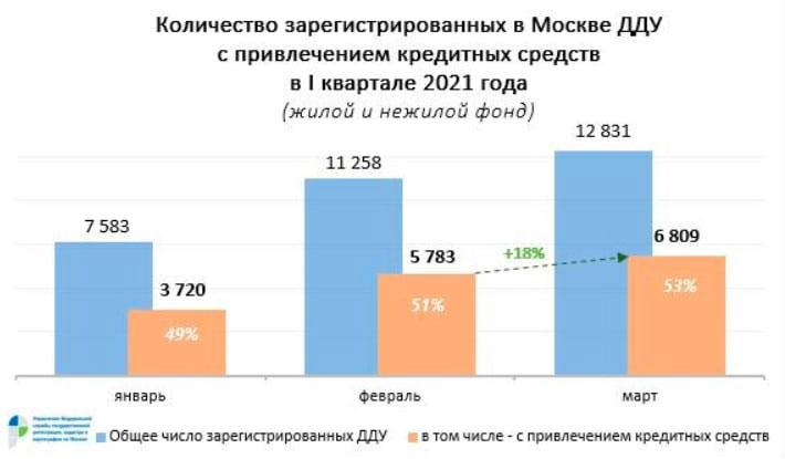 жилье и нежилье с ипотекой по ДДУ в Москве