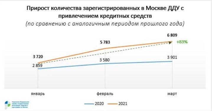 Темпы прироста ДДУ с ипотекой в Москве