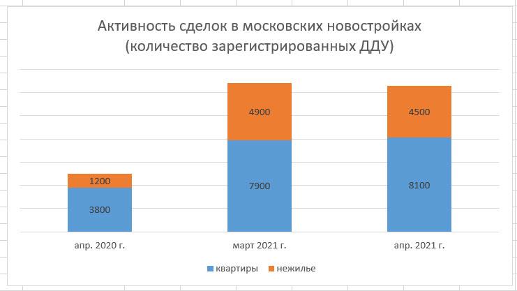 как быстро продаются московские новостройки