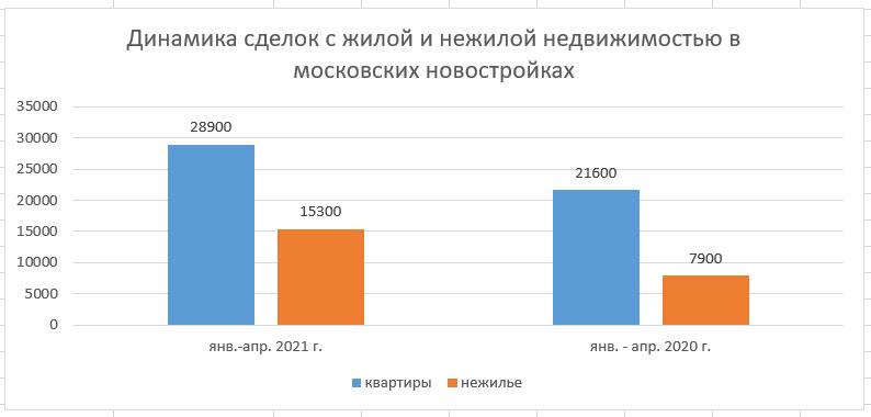ДДУ в Москве с января по апрель 2021 года