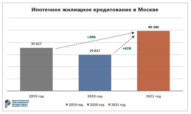 Ипотечное кредитование в Москве май 2021 г.