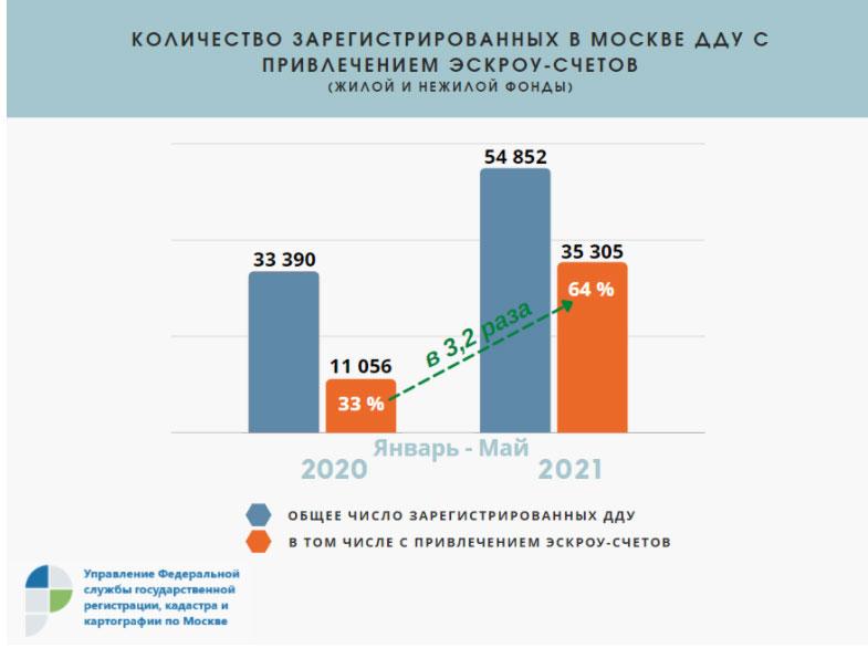 в январе-мае текущего года оформлено 35 305 договоров долевого участия с использованием счетов эскроу