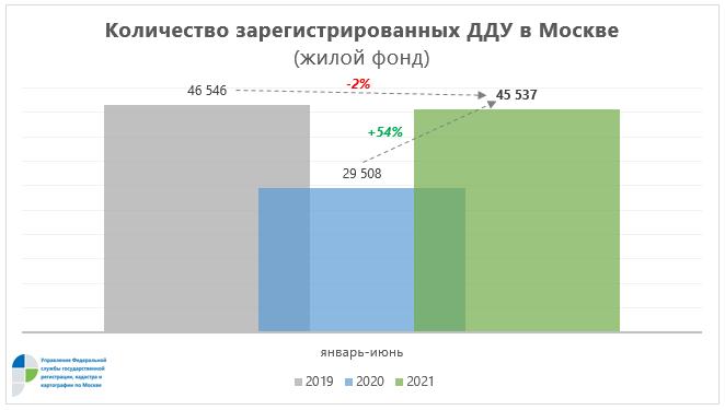 количество сделок в новостройках Москвы в I полугодии 2021 года возросла в 1,7 раз