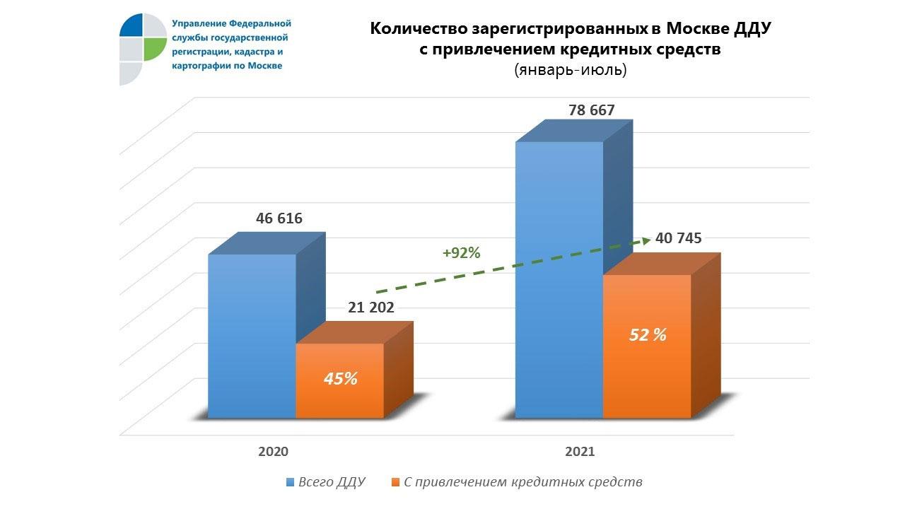 ипотека в Москве итоги 7 месяцев 2021 года
