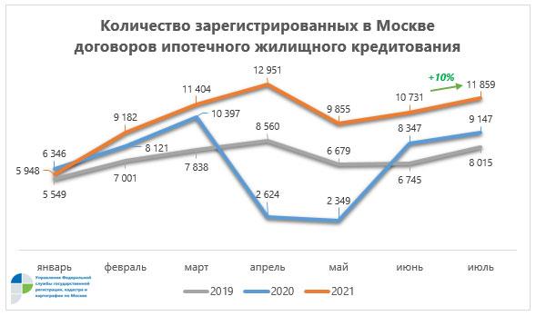 ипотека в Москве июль 2021