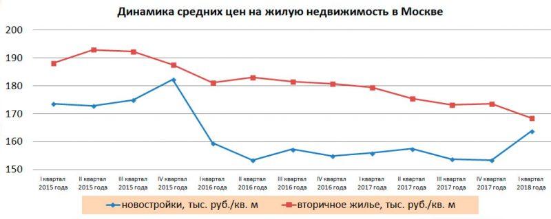 динамика цен на недвижимость в Москве