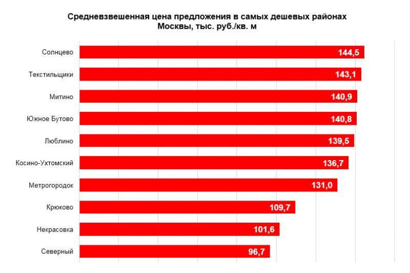 доступные новостройки : дешевые районы Москвы