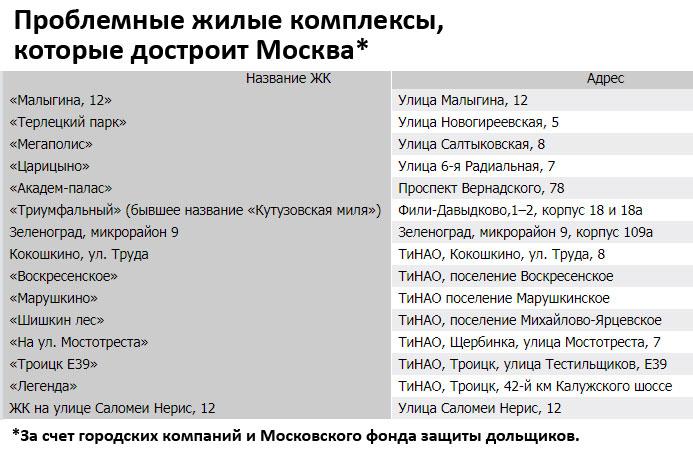 стоичные долгострои, котороые достоят за счет бюджета Москвы