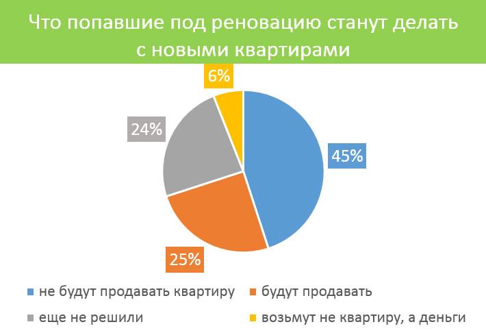 квартиры по реновации продадут 25%