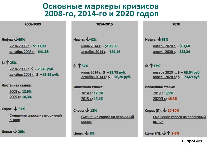 основные параменты кризисов 2008, 2914 и 2020
